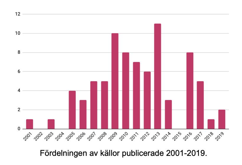 Fördelningen av källor publicerade 2001-2019.
